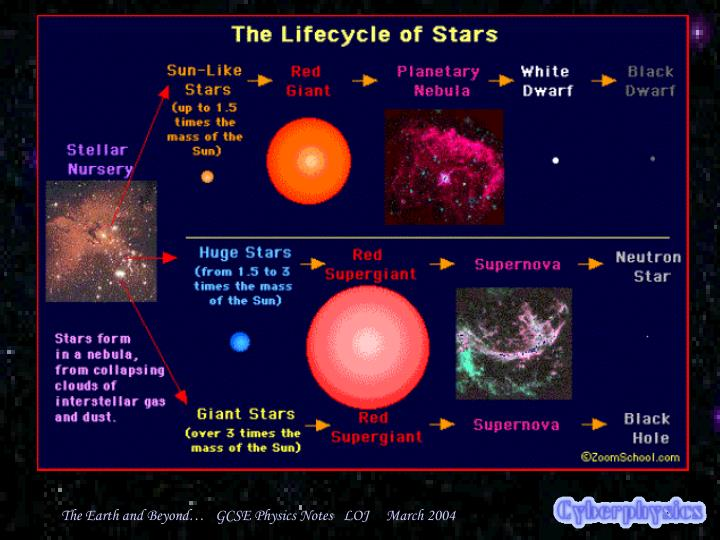 The size of the star determines the rest of it's fate