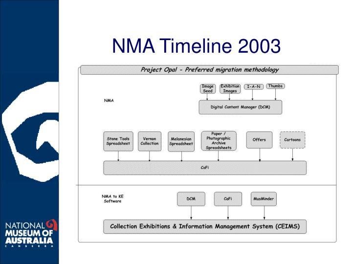 NMA Timeline 2003