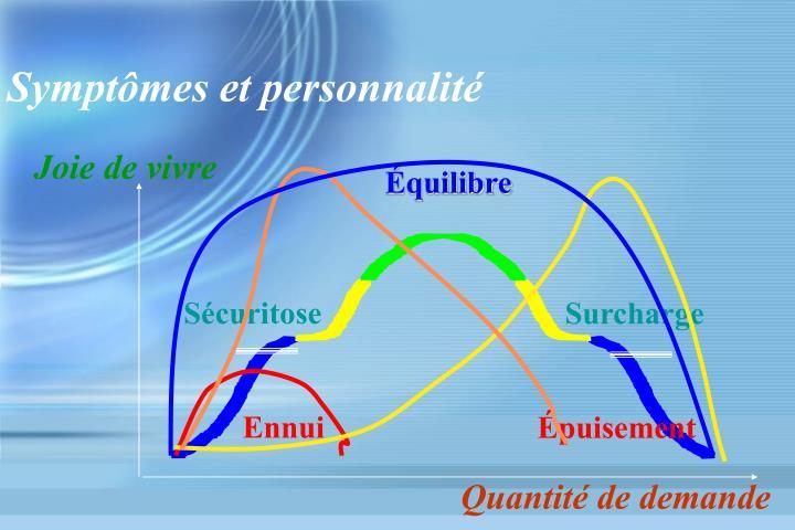 Symptômes et personnalité