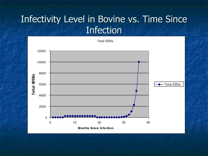 Infectivity Level in Bovine vs. Time Since Infection