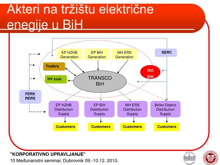 Akteri na tržištu električne enegije u BiH