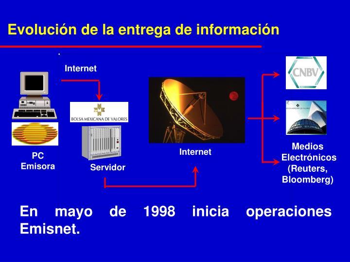 Evolución de la entrega de información