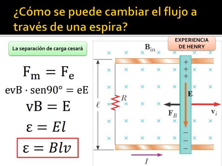 ¿Cómo se puede cambiar el flujo a través de una espira?