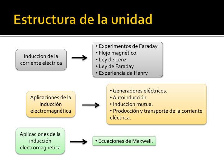 Estructura de la unidad
