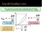 ley de faraday lenz