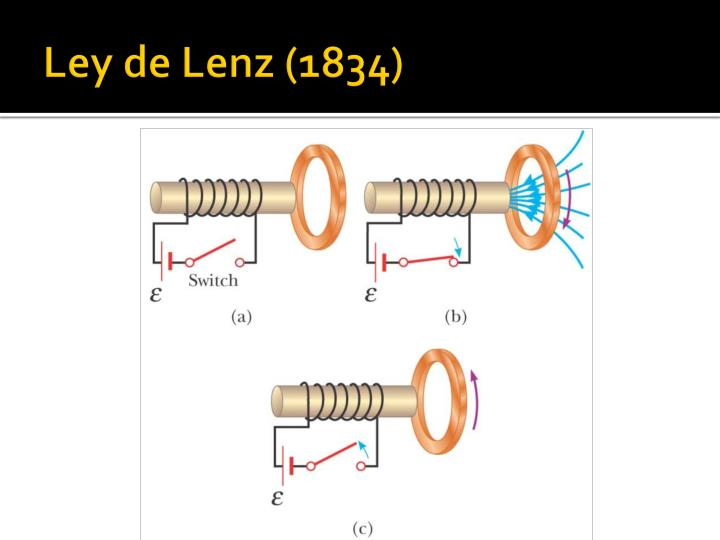 Ley de Lenz (1834)