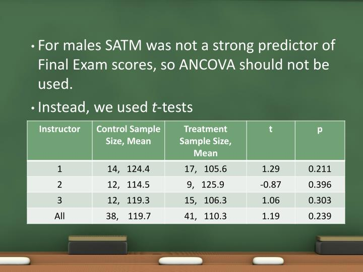 For males SATM was not a strong predictor of Final Exam scores, so ANCOVA should not be used.