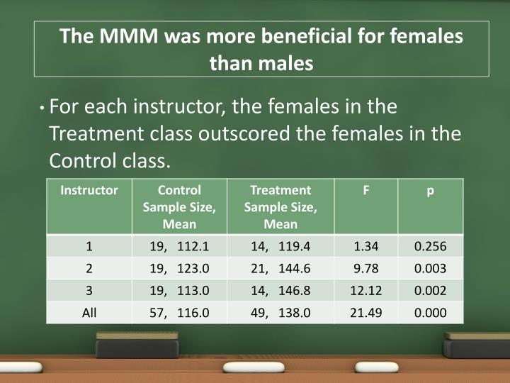 The MMM was more beneficial for females than males