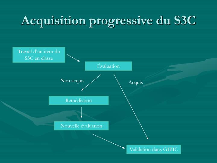 Acquisition progressive du S3C