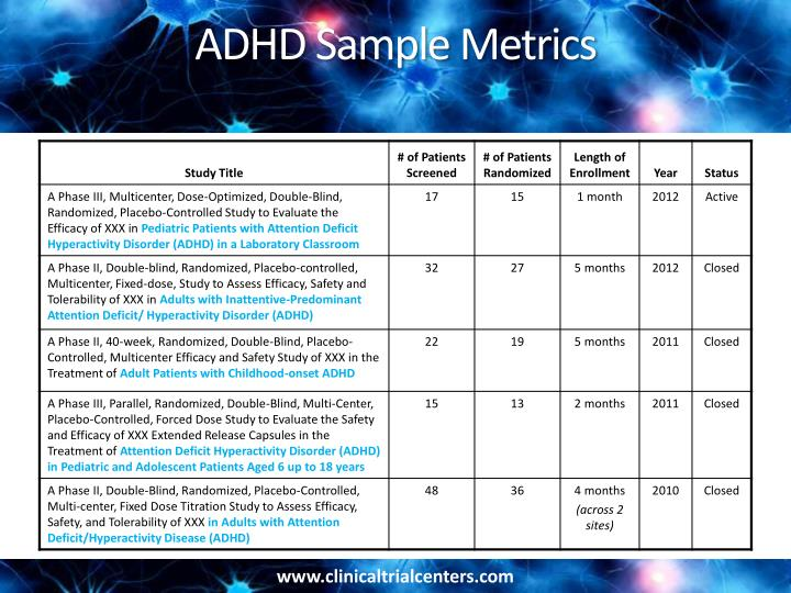 ADHD Sample Metrics