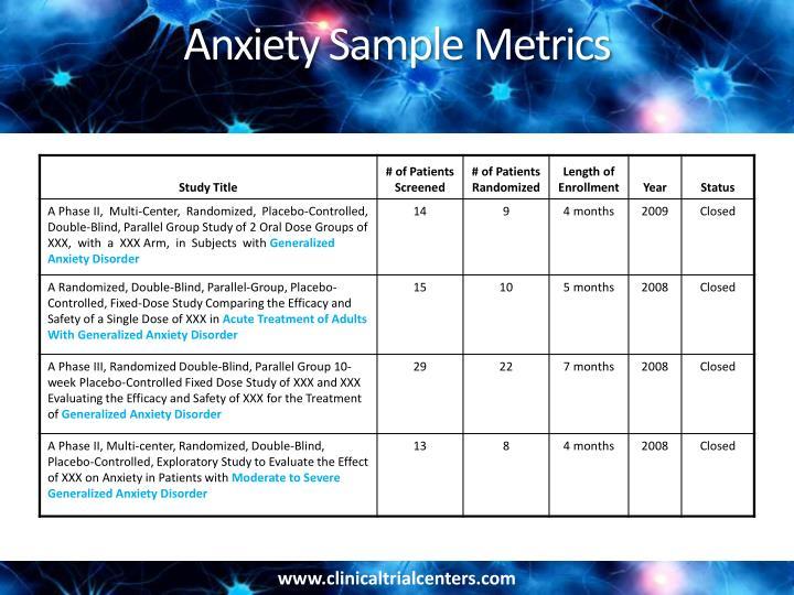 Anxiety Sample Metrics