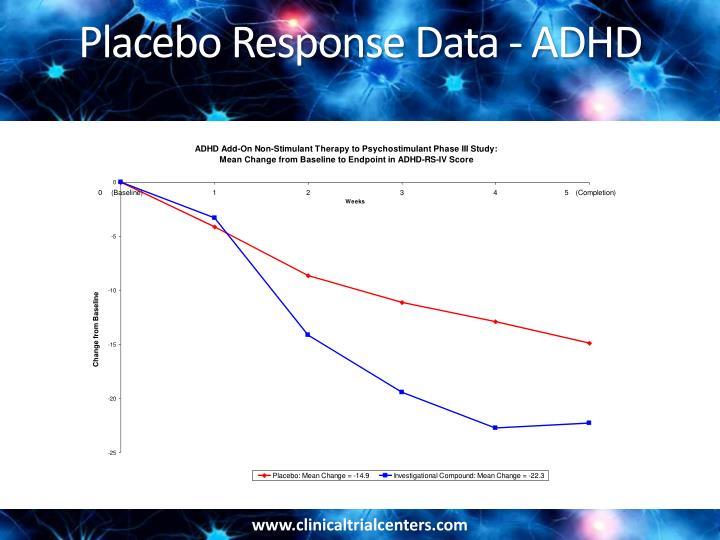 Placebo Response Data - ADHD