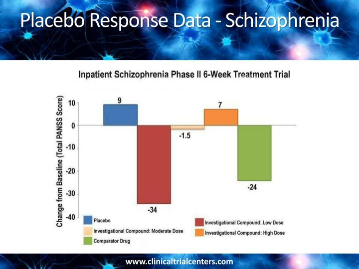 Placebo Response Data - Schizophrenia