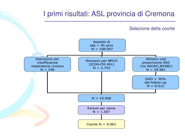 I primi risultati: ASL provincia di Cremona