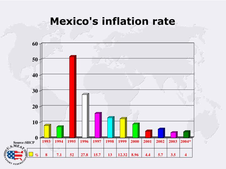 Mexico's inflation rate