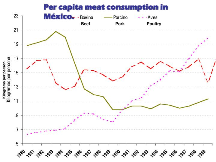 Per capita meat consumption in México.