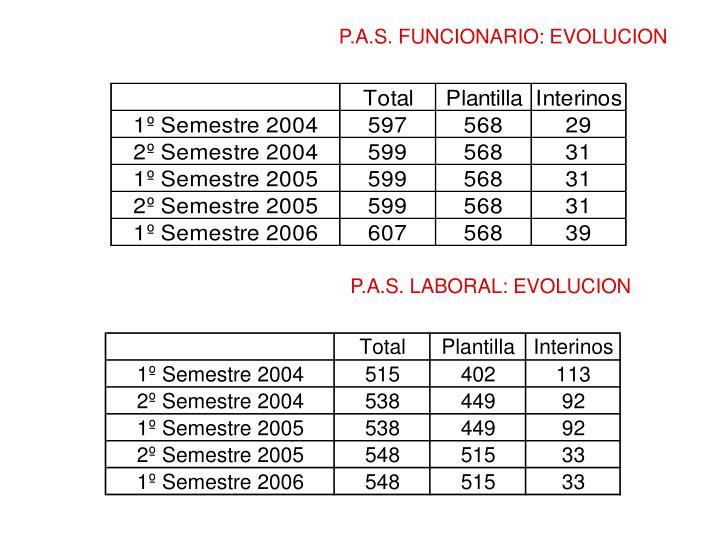 P.A.S. FUNCIONARIO: EVOLUCION
