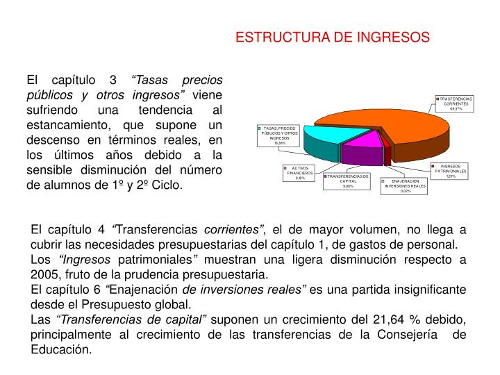ESTRUCTURA DE INGRESOS