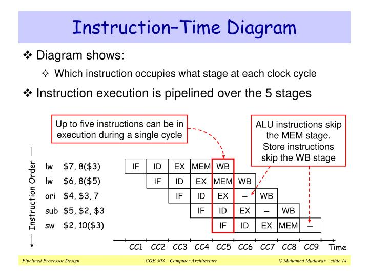 Up to five instructions can be in execution during a single cycle