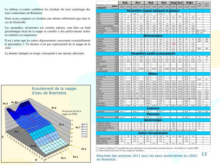 Le tableau ci-contre synthétise les résultats du suivi analytique des eaux souterraines de Brametot.