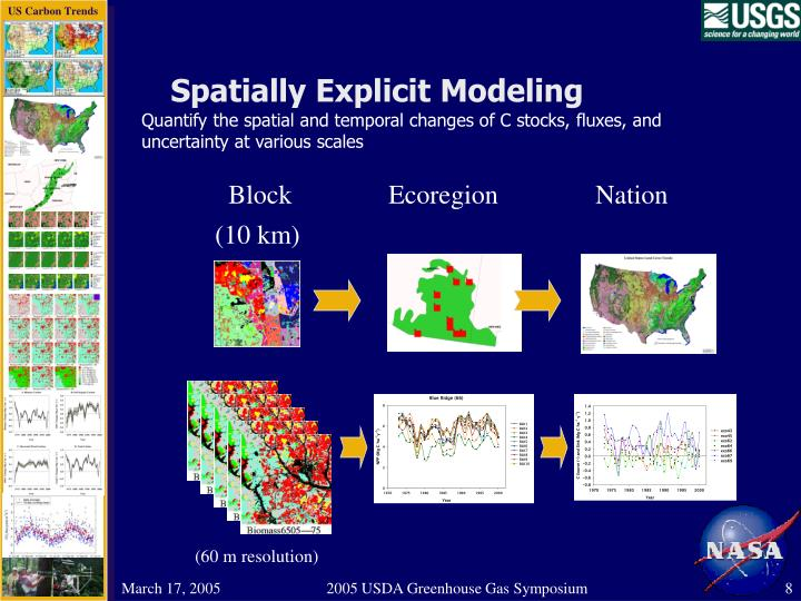 Spatially Explicit Modeling