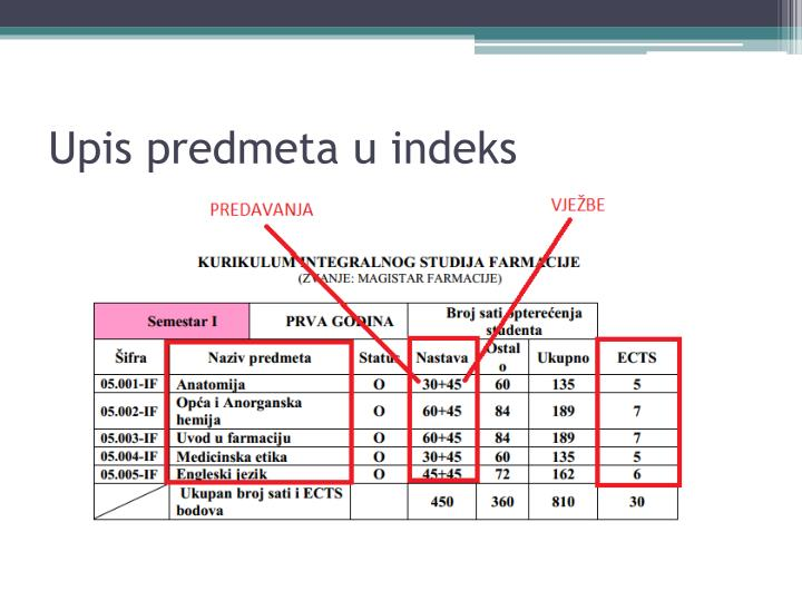 Upis predmeta u indeks