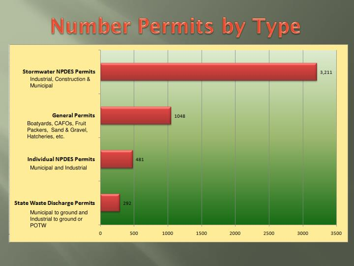 Number Permits by Type