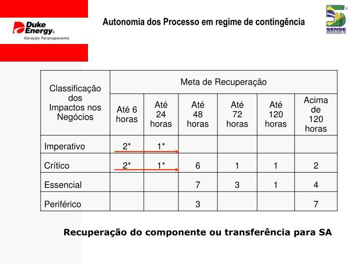 Autonomia dos Processo em regime de contingência