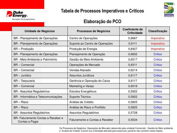 Tabela de Processos Imperativos e Críticos