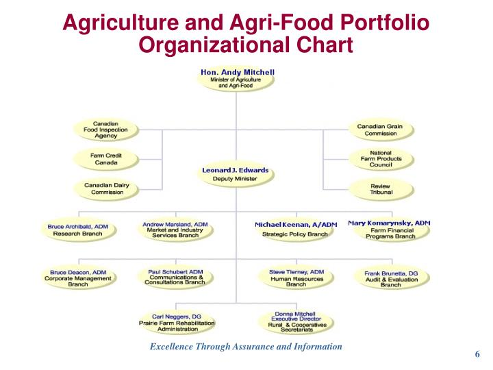 Agriculture and Agri-Food Portfolio Organizational Chart