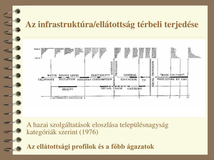 Az infrastruktúra/ellátottság térbeli terjedése