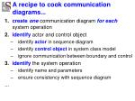 a recipe to cook communication diagrams