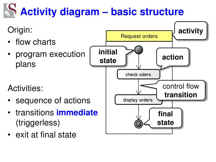 Activity diagram – basic structure