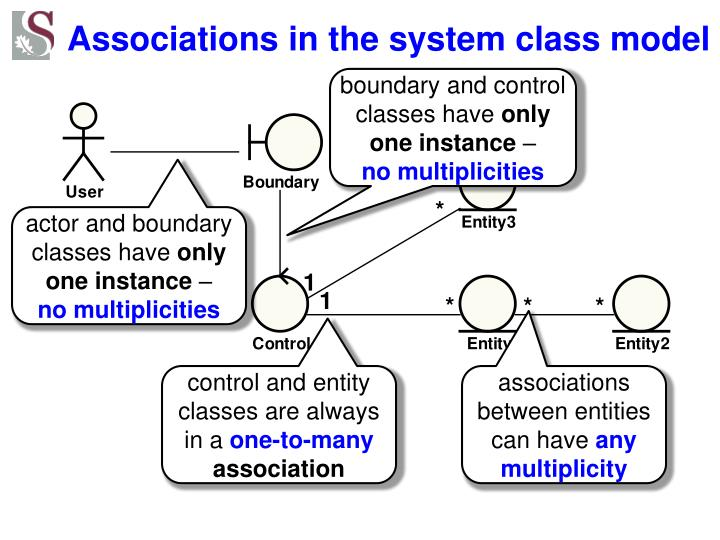 Associations in the system class model