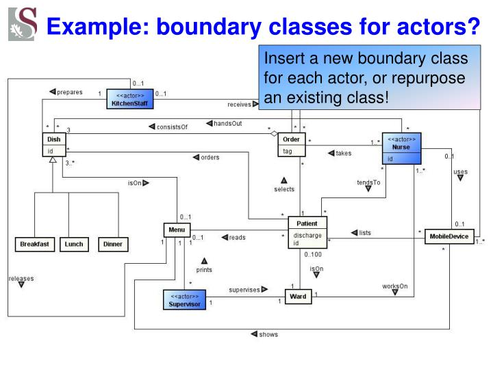 Example: boundary classes for actors?