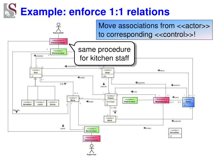 Example: enforce 1:1 relations