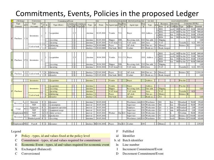 Commitments, Events, Policies in the proposed Ledger