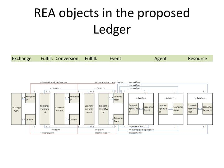 REA objects in the proposed Ledger