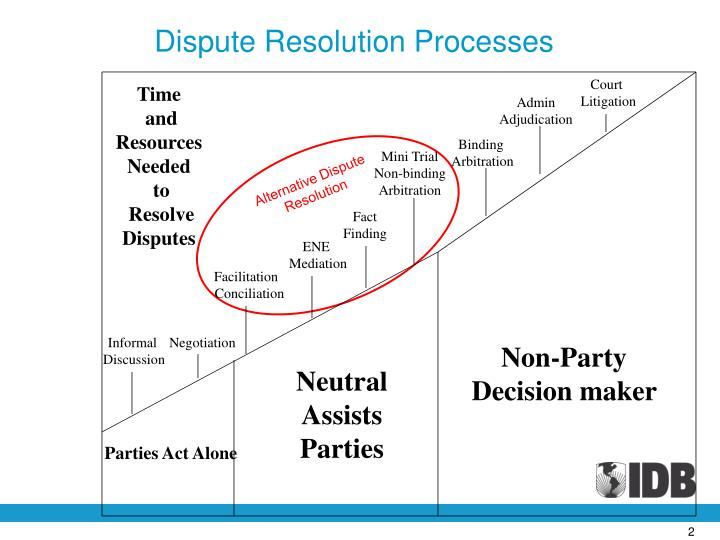 Dispute Resolution Processes