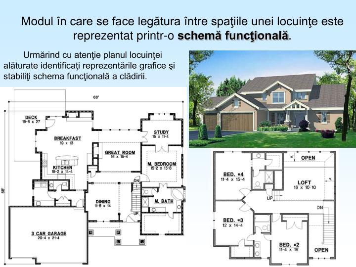 Modul în care se face legătura între spaţiile unei locuinţe este reprezentat printr-o