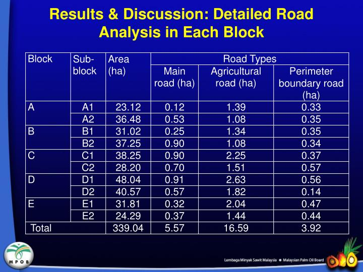 Results & Discussion: Detailed Road  Analysis in Each Block