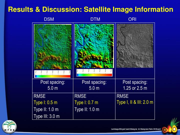 Results & Discussion: Satellite Image Information