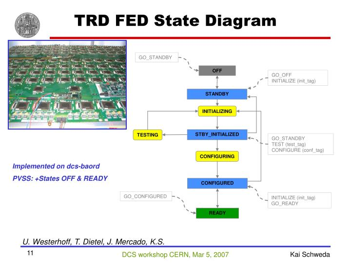 TRD FED State Diagram