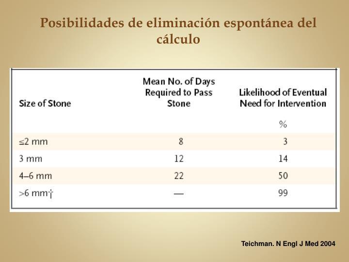 Posibilidades de eliminación espontánea del cálculo