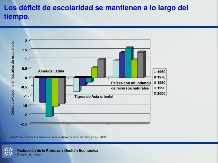 Los déficit de escolaridad se mantienen a lo largo del tiempo.