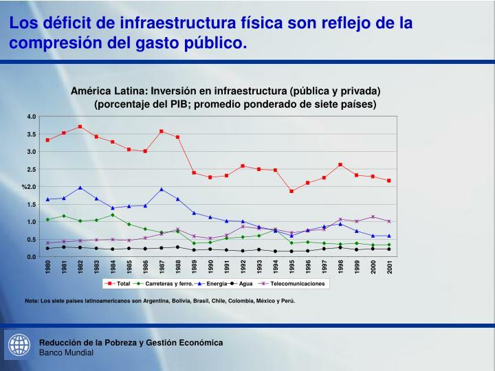 América Latina: Inversión en infraestructura (pública y privada)