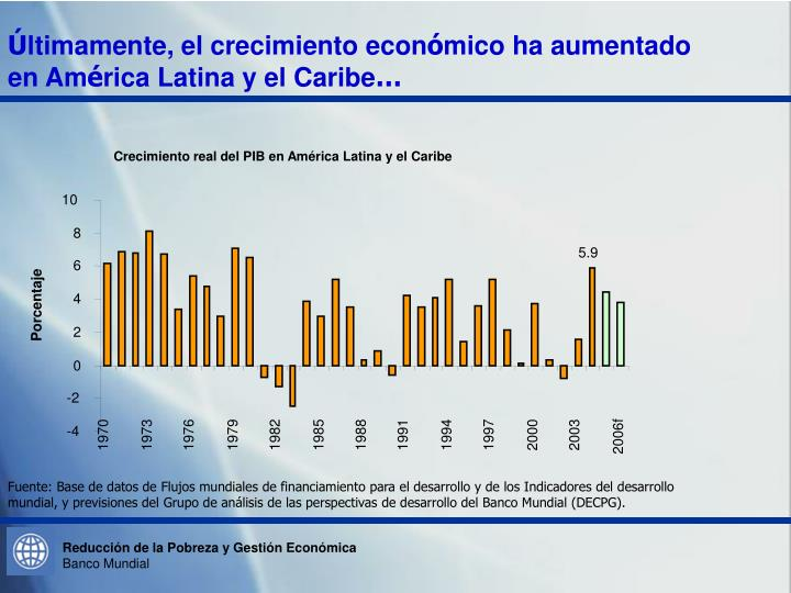 Crecimiento real del PIB en América Latina y el Caribe