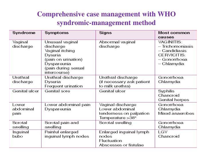 Comprehensive case management with WHO