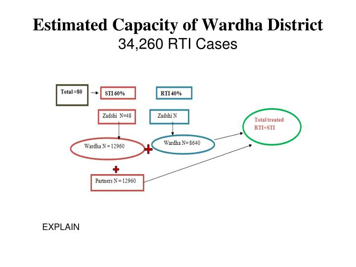 Estimated Capacity of Wardha District
