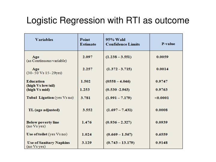 Logistic Regression with RTI as outcome
